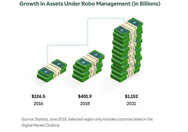 Growth in Assets Under Robo Management (in Billions)