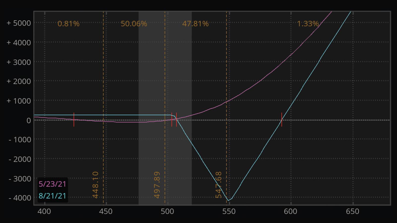 call back/ratio spread chart thinkorswim platform