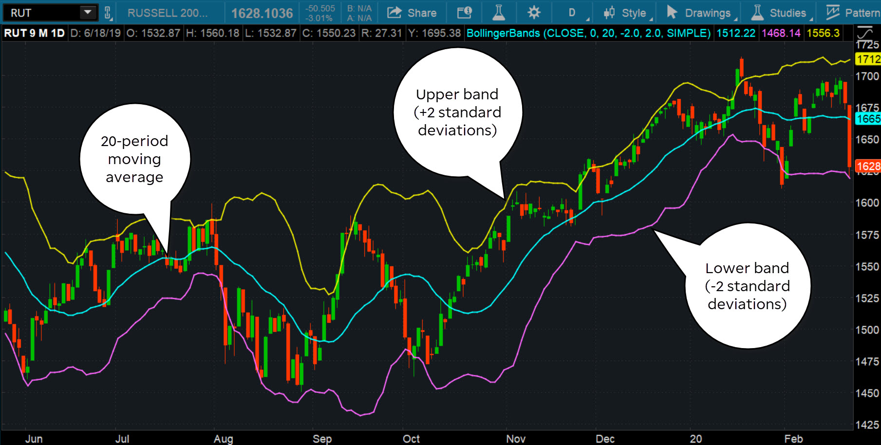 Price chart with Bollinger Bands and volatility