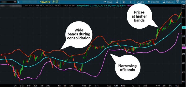 Widening Bollinger Bands could mean increasing volatility while narrowing bands could mean decreasing volatility