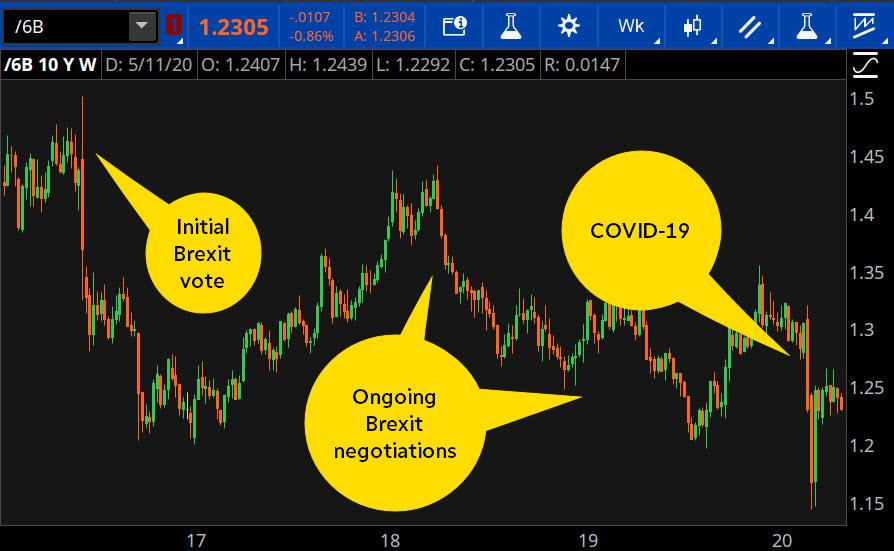 British pound price chart