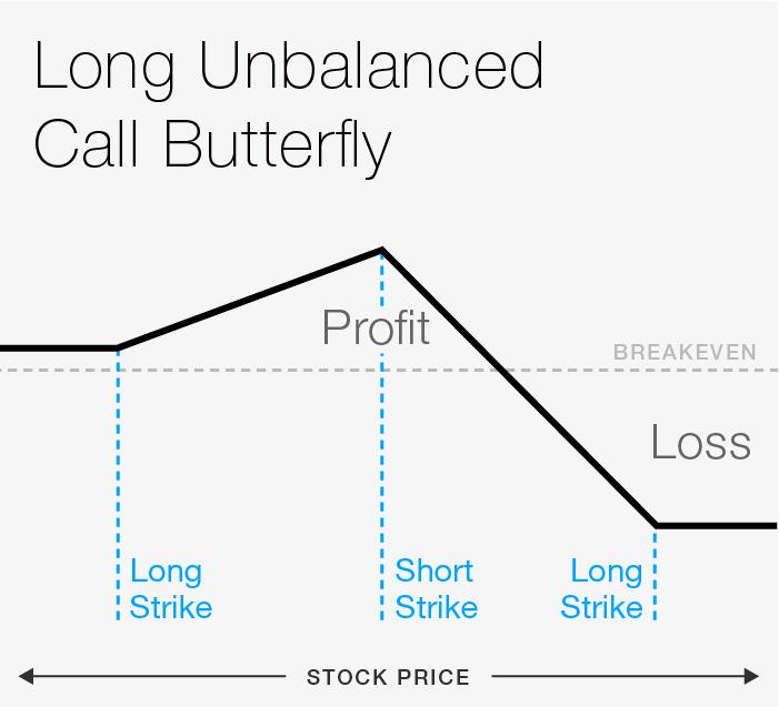 broken wing butterfly risk profile