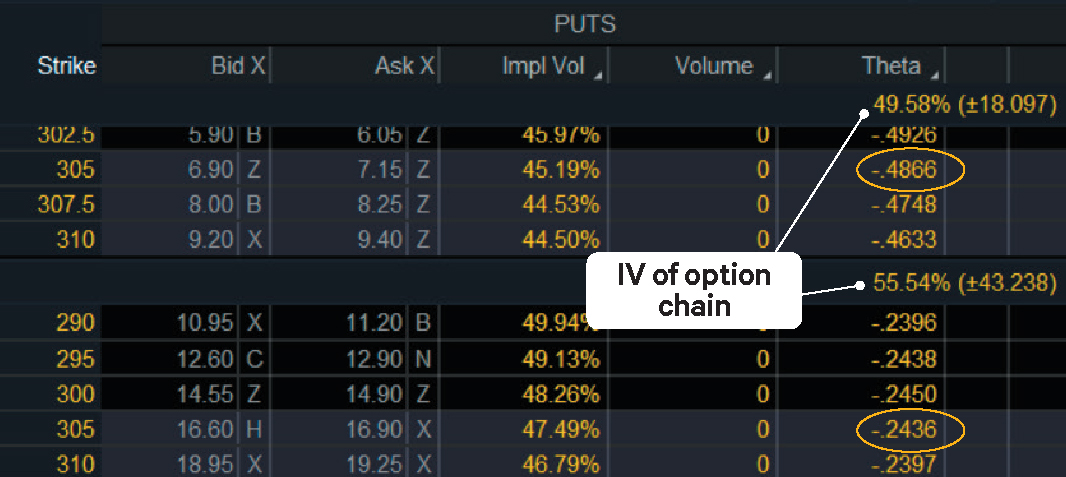 Options chain showing theta values for different options expirations