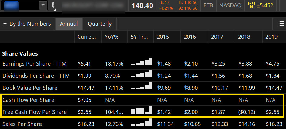 Researching cash flow on thinkorswim