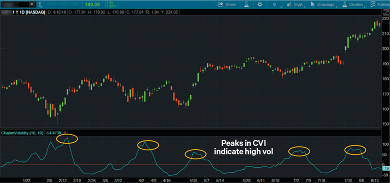 Peaks in Chaikin Volatility Indicator could indicate high volatility
