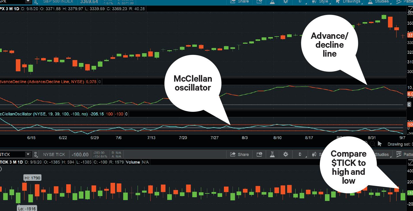 chart displaying McClellan oscillator, advance/decline line, $TICK