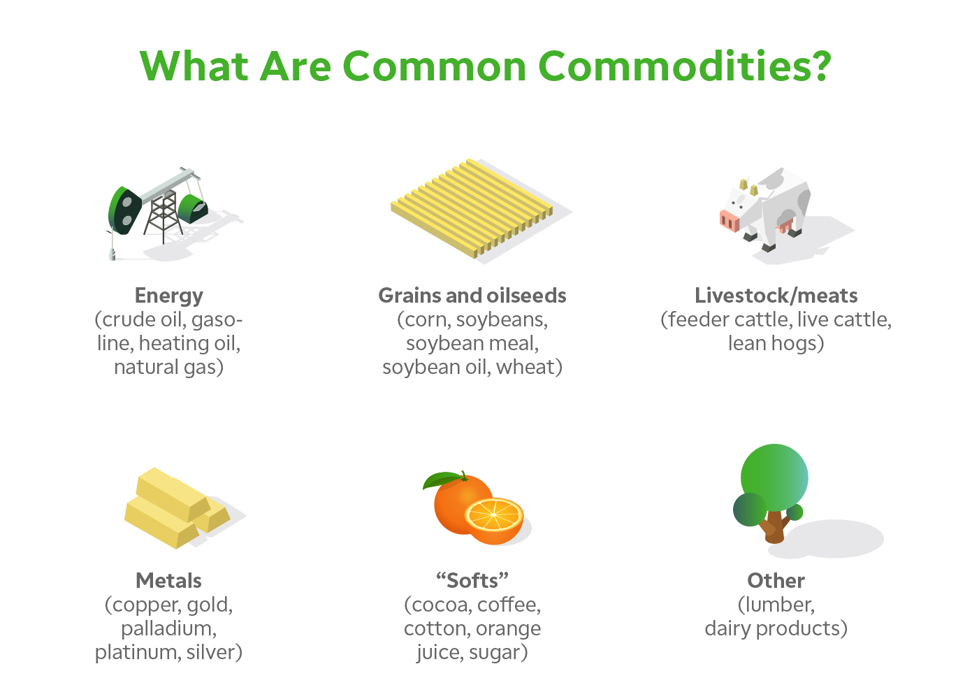 Common commodities: energy, grain, livestock, metals, softs