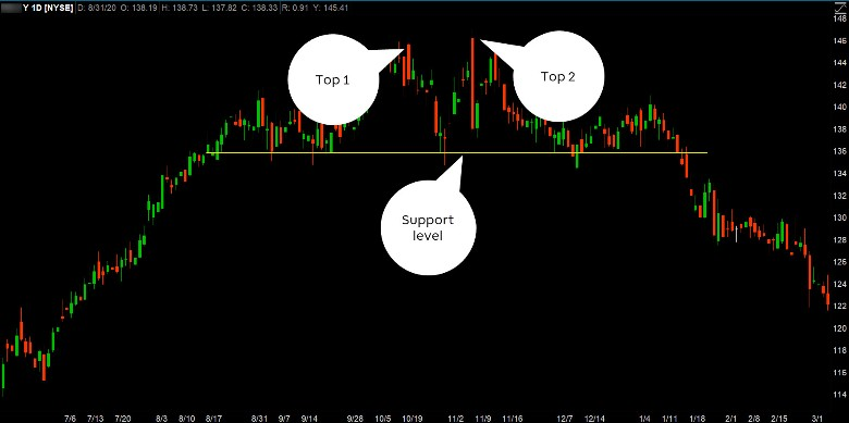 analyzing a double top formation in a stock chart