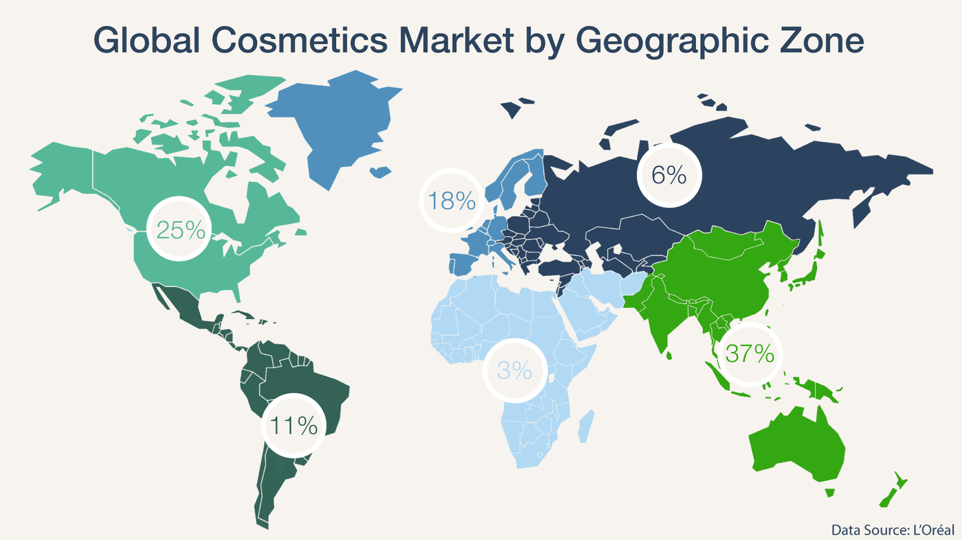 political analysis of cosmetic industry