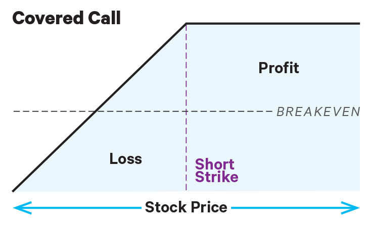risk profile of covered call