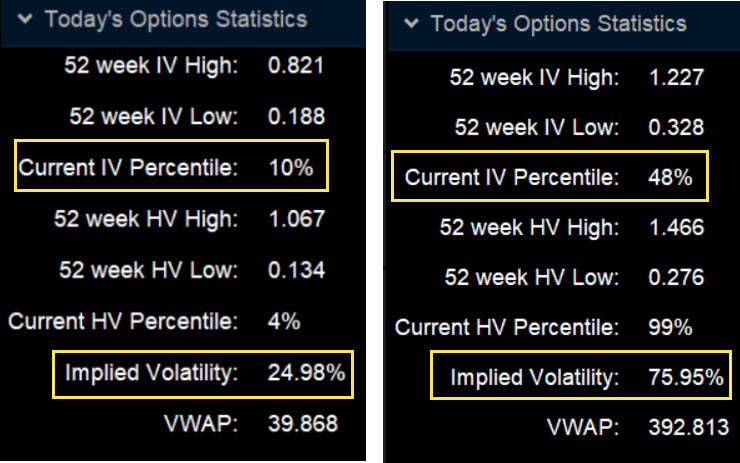 Low implied volatility and high IV; options statistics