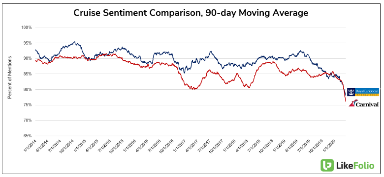 Cruise sentiment weakens during January 2020