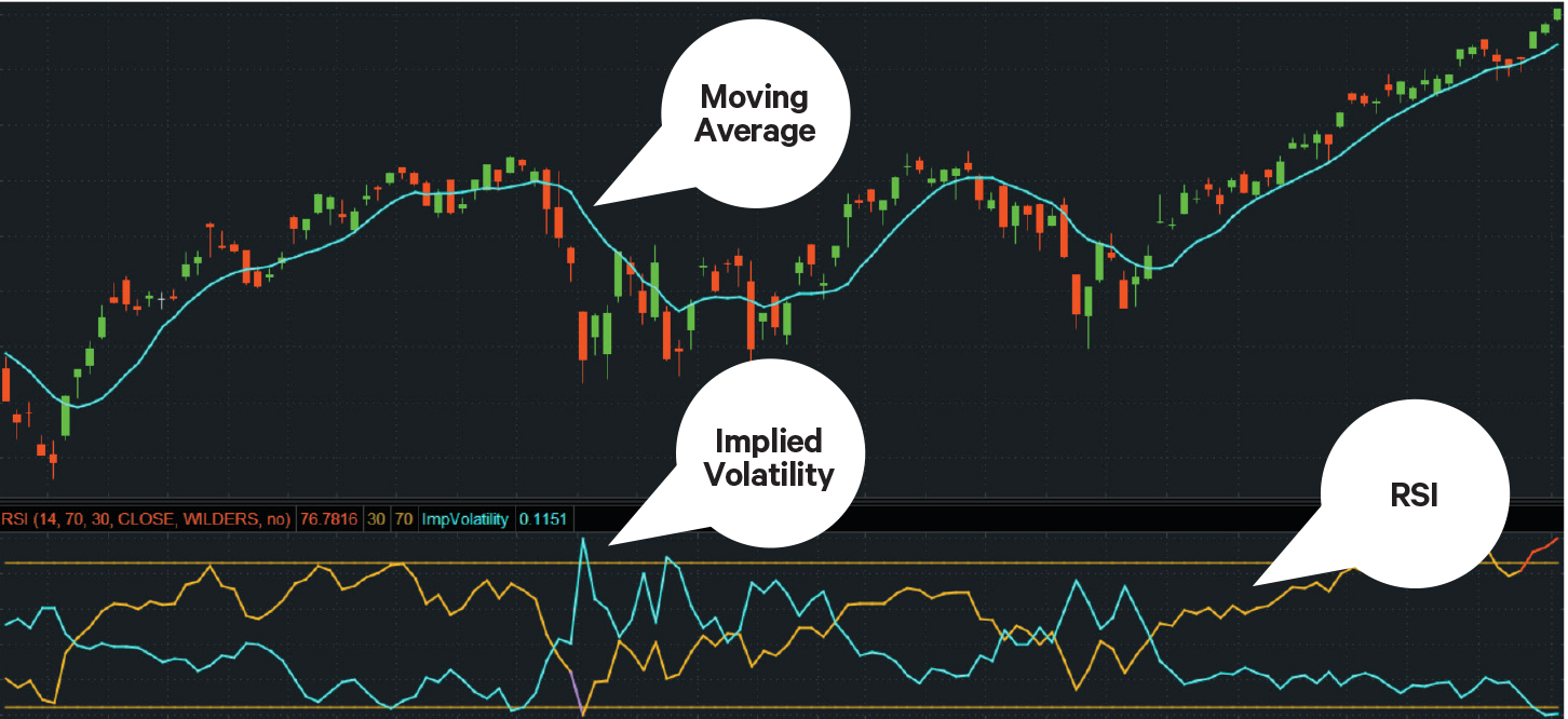 Chart showing how to use implied volatility to select options strikes and expiration dates