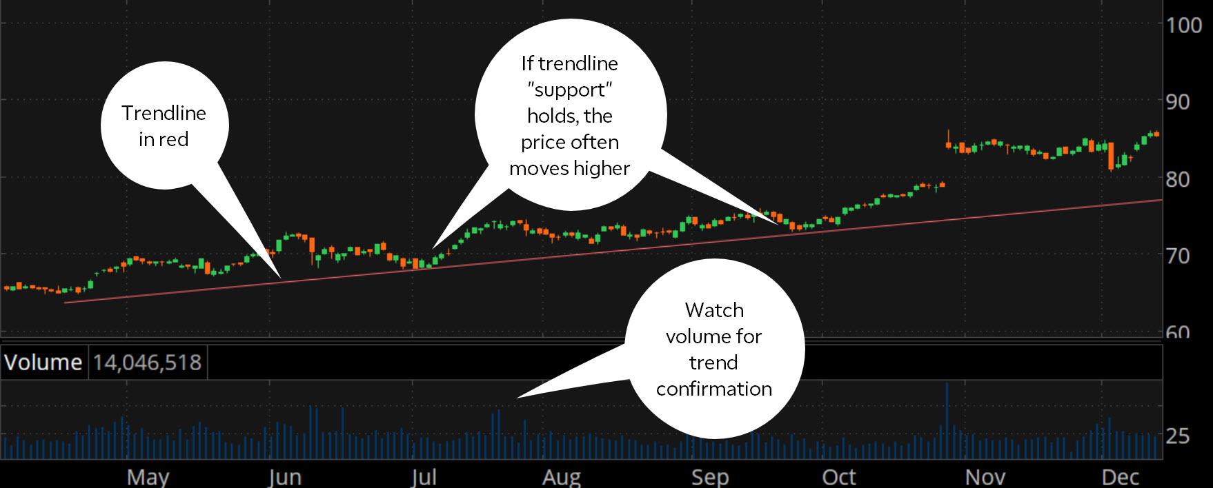 在股票图表上画趋势线