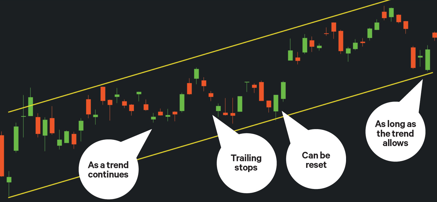 how to add trendlines to stock charts in thinkorswim