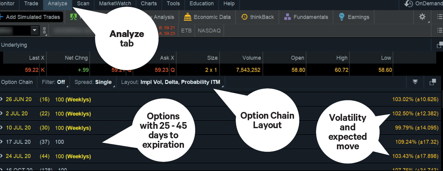 chart showing how to look at an option chain in thinkorswim