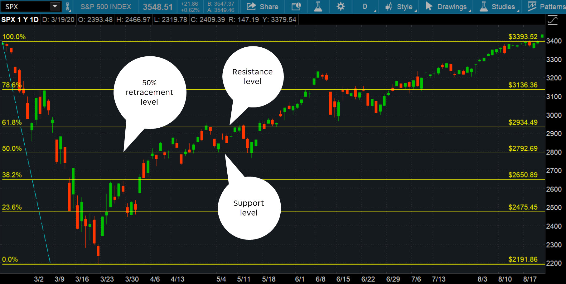How to apply Fibonacci sequence to thinkorswim charts