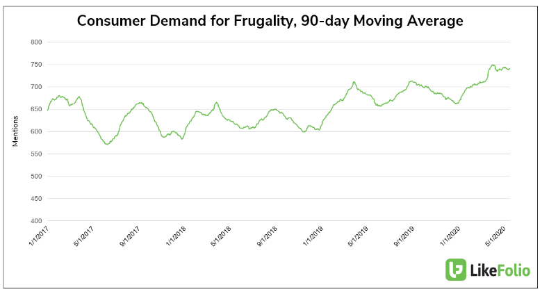 Consumer Demand for Frugality