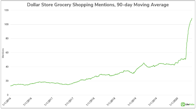 Dollar Store Grocery Shopping Social Mentions Since 2016