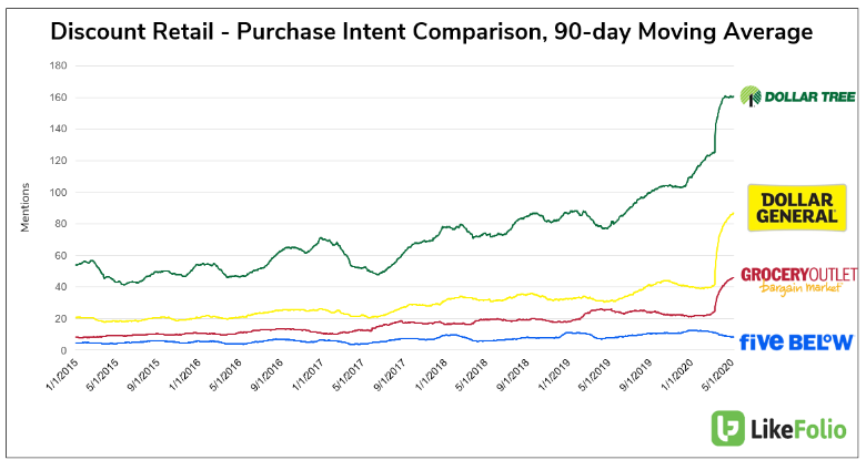 Discount Retail Purchase Intent Comparison