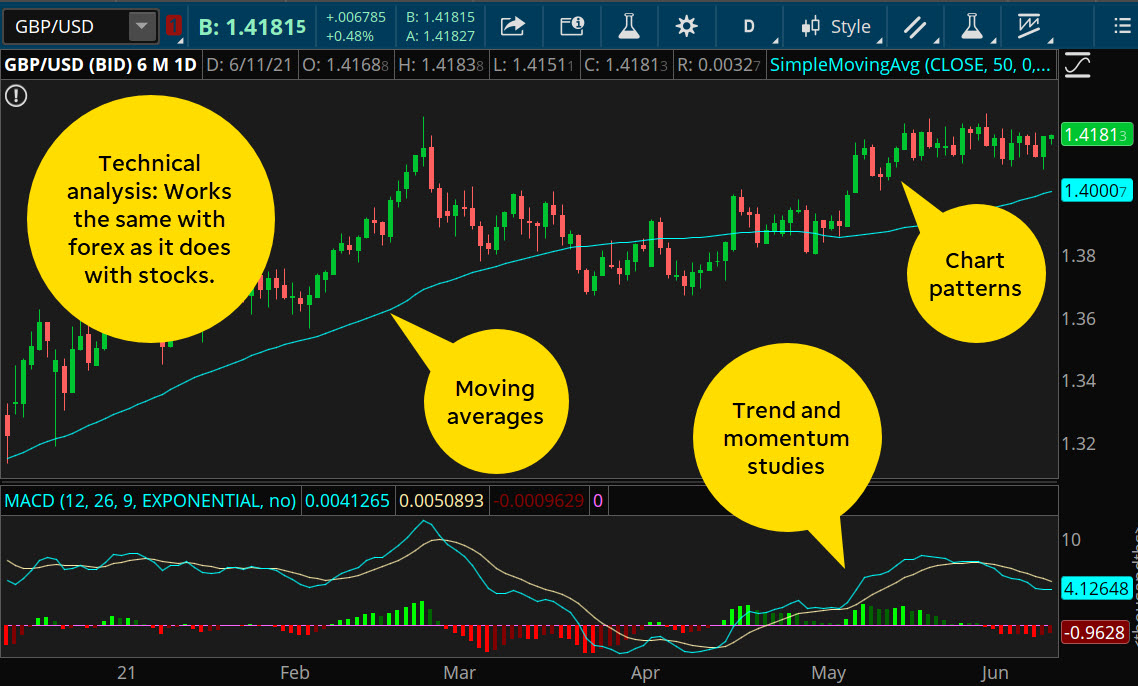 Technical analysis for trading currencies