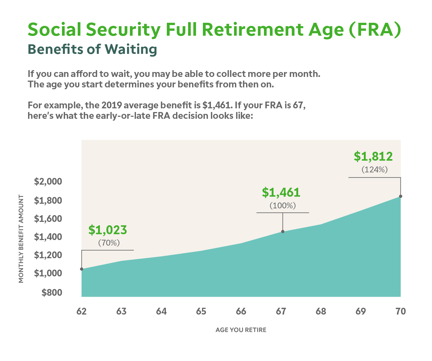 Social Security benefits and full retirement age