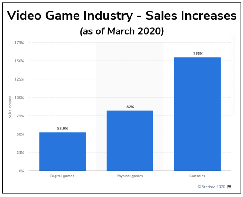Video Game Industry Sales Increase
