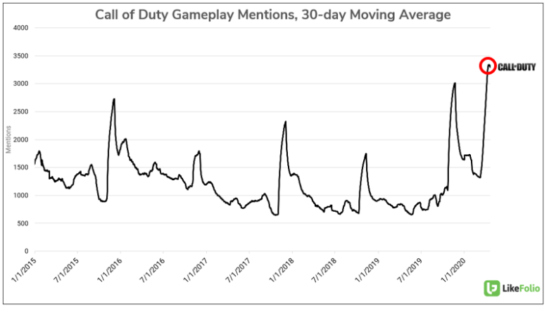Call of Duty Gaming Mentions