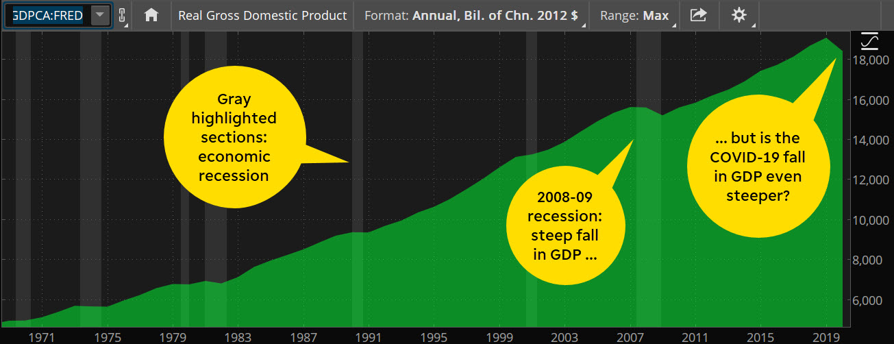 Gross domestic product for investors