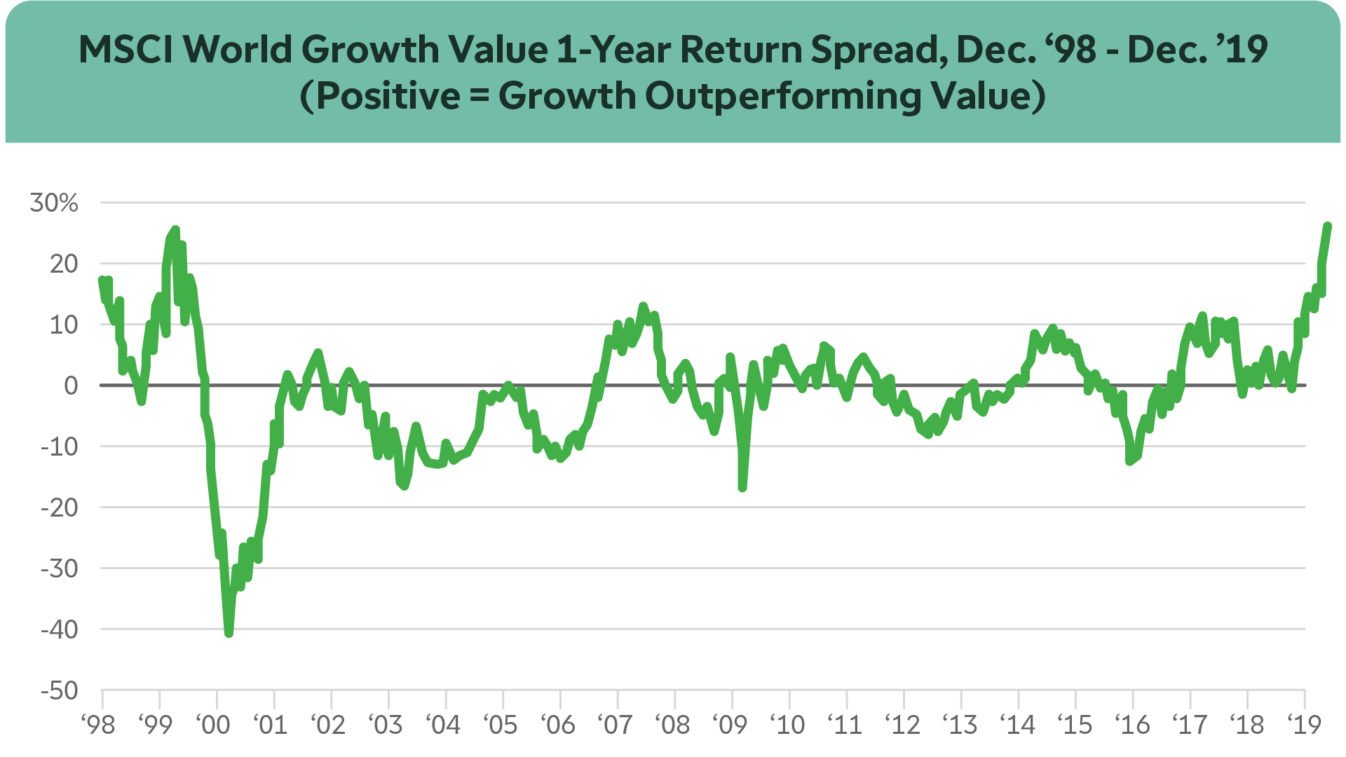 Growth and value one-year return spread