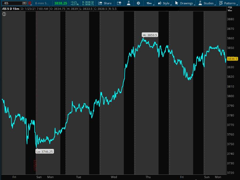 /6E Overnight Chart