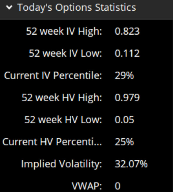 image showing implied volatility in thinkorswim