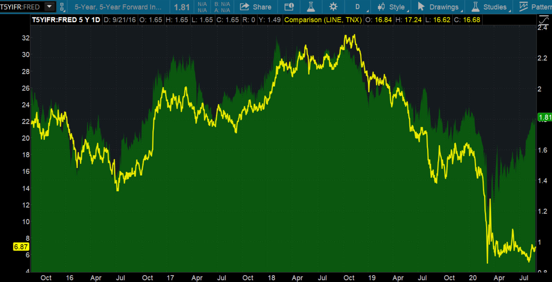 chart showing relationship between inflation and treasury yields