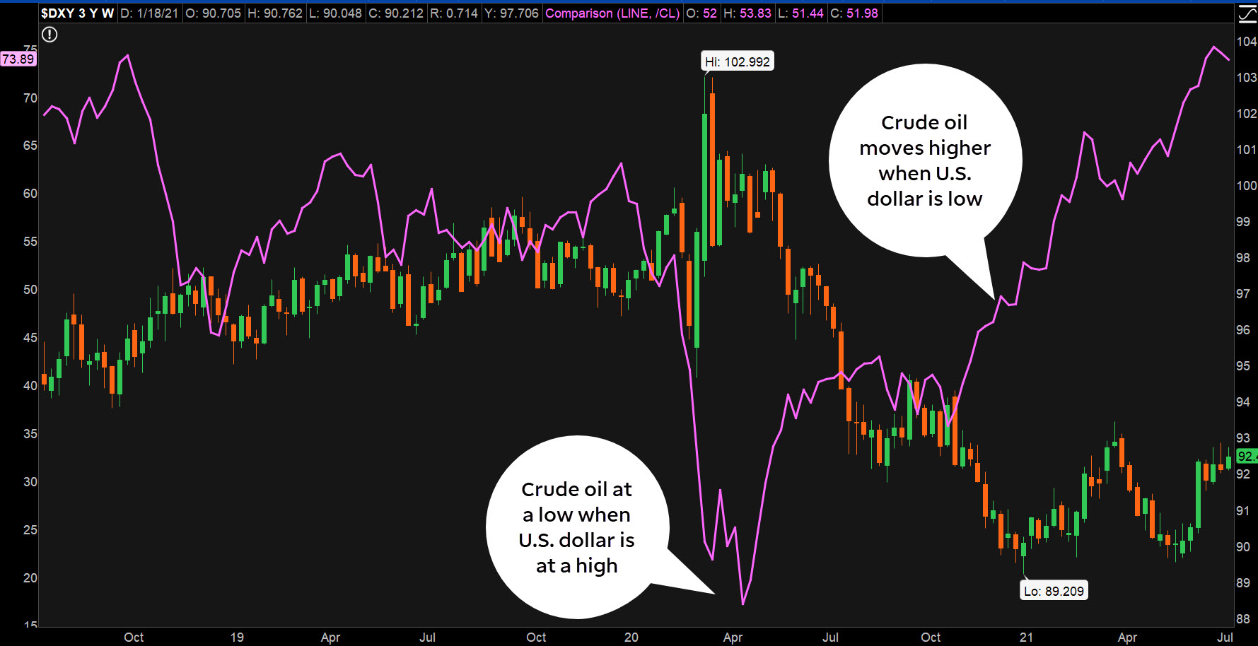 inverse relationships between U.S. dollar and crude oil futures chart on thinkorswim