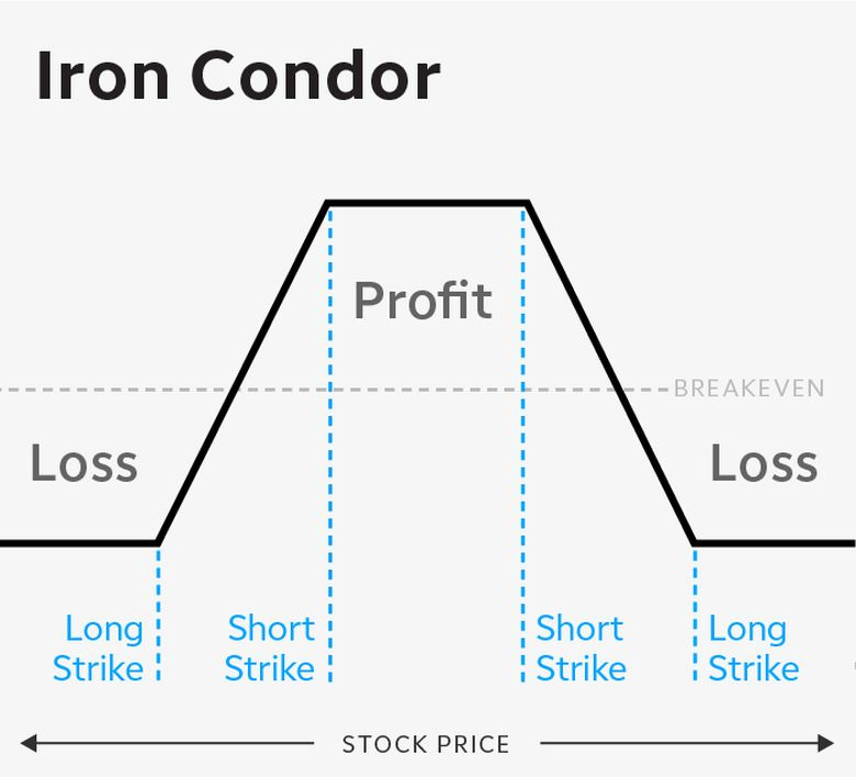 Iron condor options spread