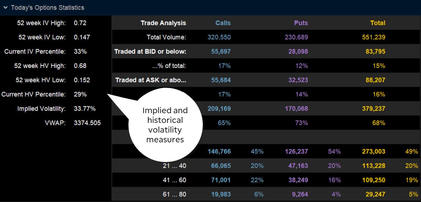 chart displaying iv percentile or iv rank