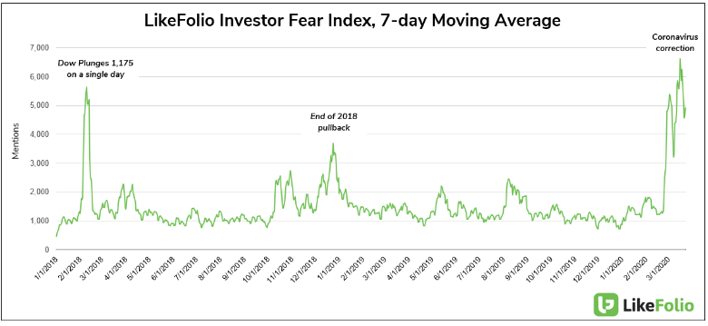 LikeFolio Investor Fear Index