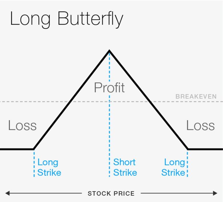 long butterfly option spread risk profile