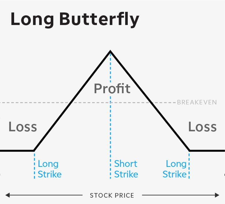 Long butterfly options spread risk curve