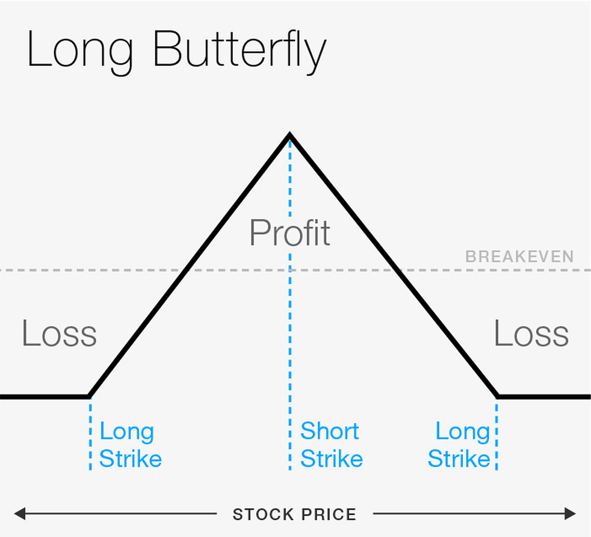 What is an Iron Butterfly Option Strategy?