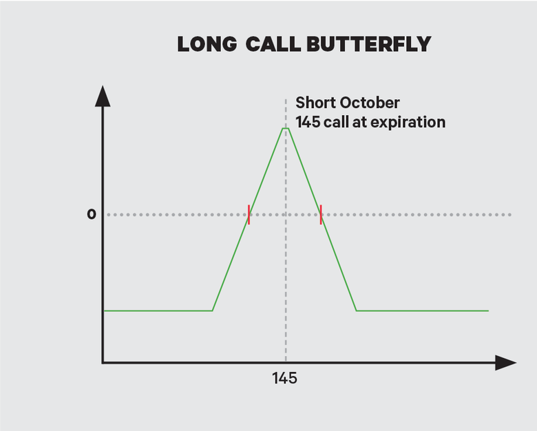 Calendar vs  Butterfly: The Ultimate Premium Smackdown