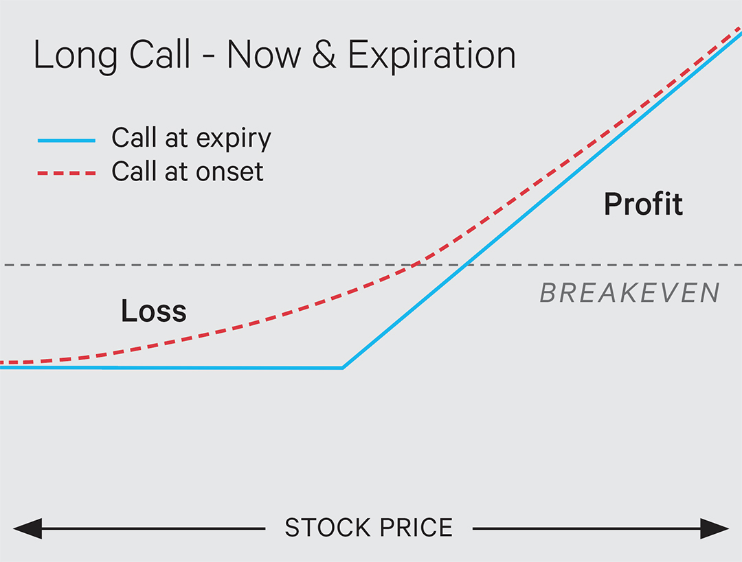 options risk curve for long call