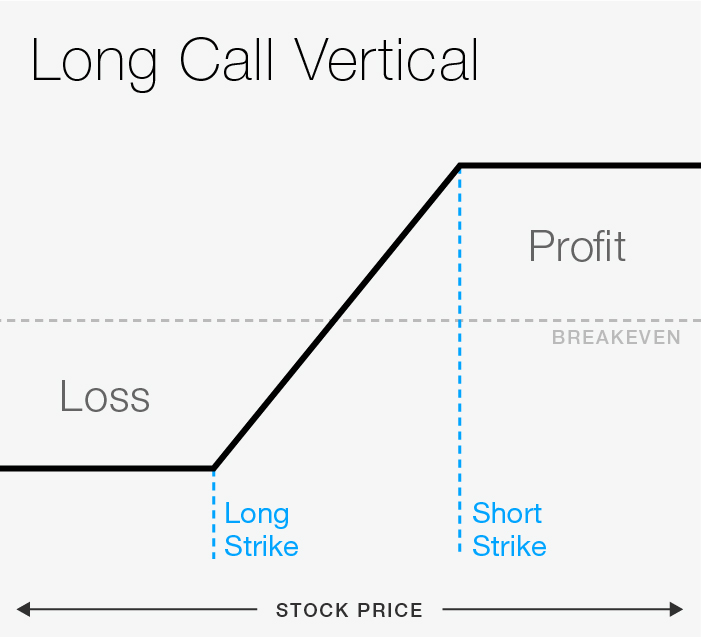 FIGURE 1: LONG CALL VERTICAL. For illustrative purposes only.