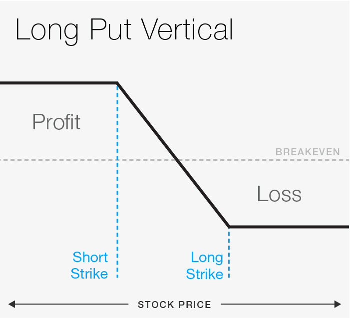 FIGURE 1: LONG PUT VERTICAL. For illustrative purposes only.