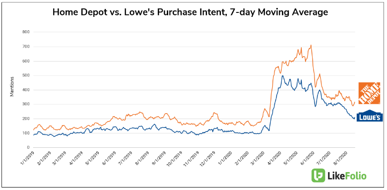 Home Depot VS. Lowes