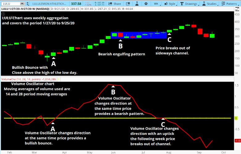 Volume Oscillator with Price Patterns
