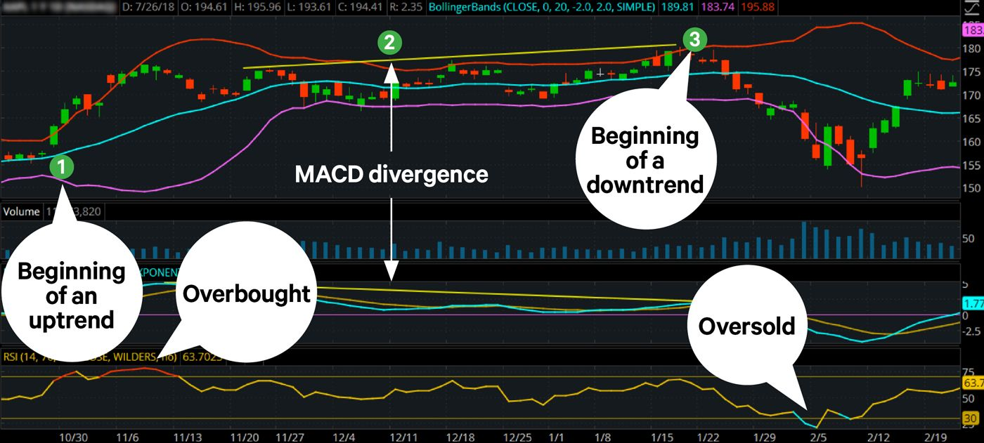 Price chart with MACD, RSI, and Bollinger Bands to help identify beginning of uptrend, beginning of downtrend, oversold conditions, and overbought conditions so traders can think about trades with bullish or bearish directional bias.