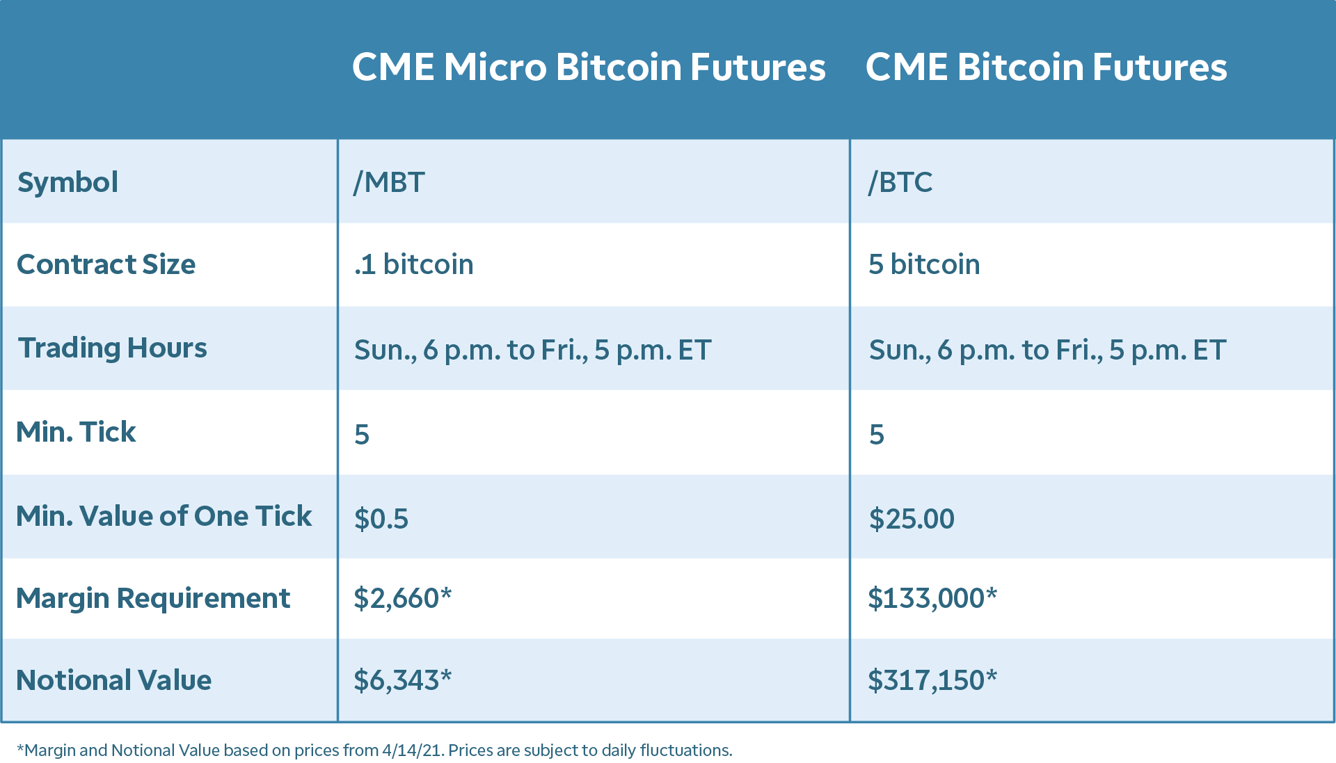 Crypto, canabis, fomo conduc nou flux de investitori - Știri despre companie - 2021