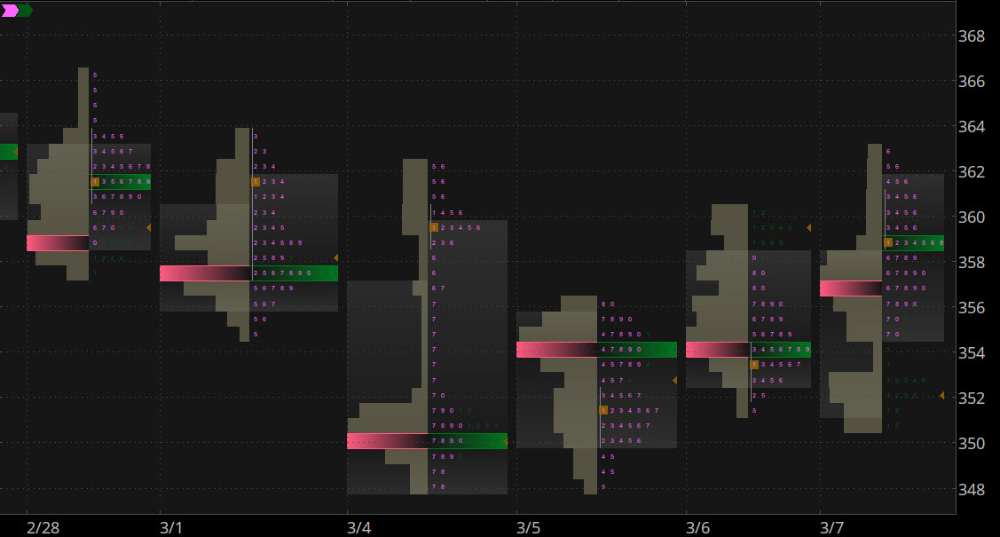 Monkey Bars charting mode