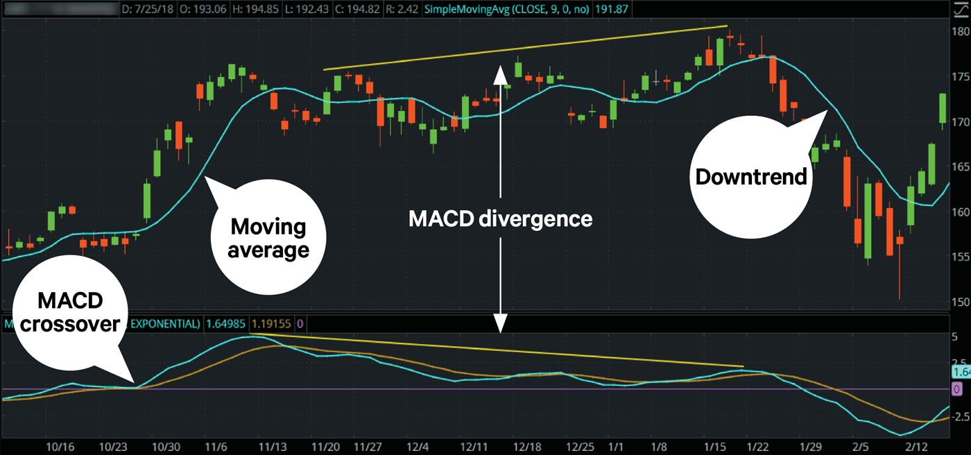 Price chart with moving average and MACD overlaid showing uptrends, downtrends, and MACD divergence